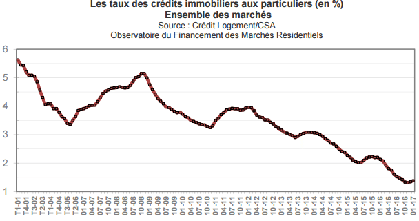 taux-credit-immobilier-mars-2017