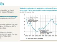 Le marché immobilier semble repartir à la hausse après l'incertitude liée aux présidentielles ?