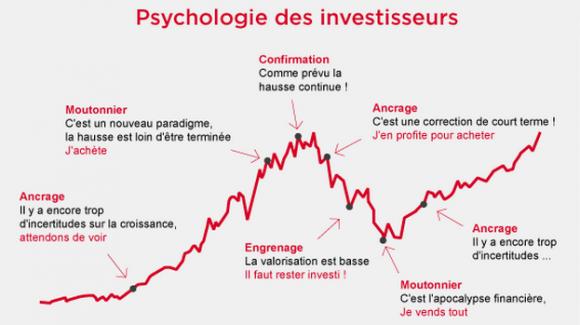 psycho-investisseur