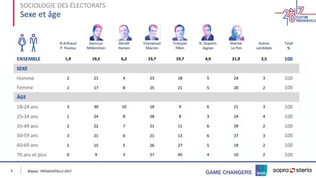 sociologie-election-presidentielle-par-age
