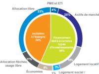 Assurance vie, PEA, PEE : Conditionner les avantages fiscaux à l'investissement de long terme dans l'économie ?