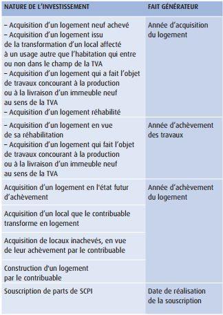 fait-generateur-reduction-impot-pinel