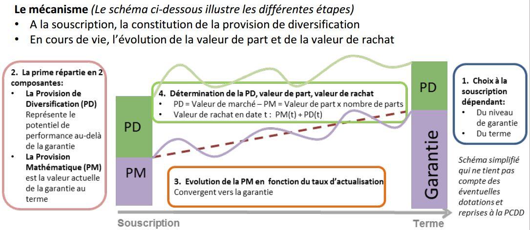 mecanisme-performance-eurocroissance