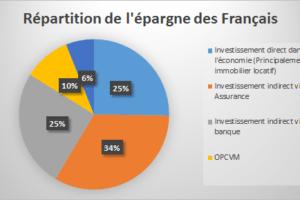 M. Macron, la bourse est elle vraiment plus utile que l'immobilier pour la croissance ?