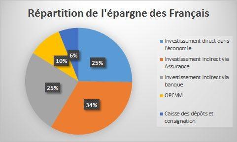 repartition-epargne-des-francais