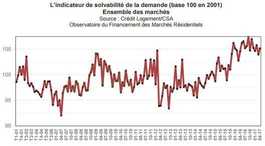 solvabilite-emprunteur-immobilier-mai-2017
