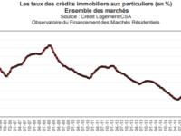 Analyse du crédit immobilier Mai 2017 (Taux immobilier, apport, durée, coût, …). Tensions en perspective ?