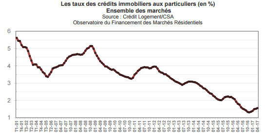 taux-immobilier-mai-2017