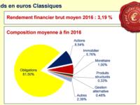 Analyse 2017 de la composition des contrats d'assurance vie en fonds euros.