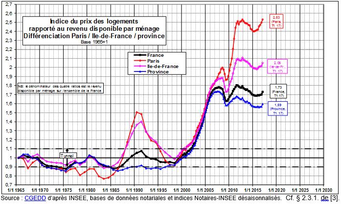 evolution-prix-immobilier-juin-2017