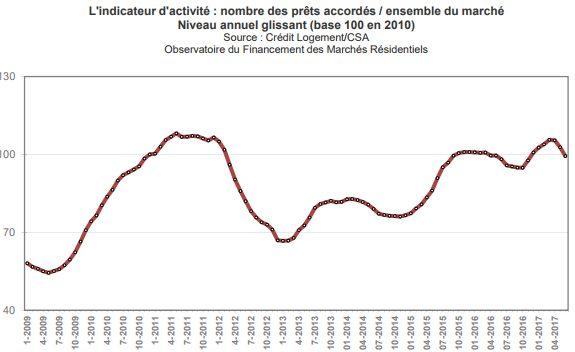 activite-du-secteur-credit-immobilier