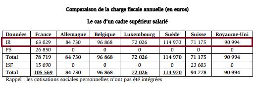 comparaison-imposition-france