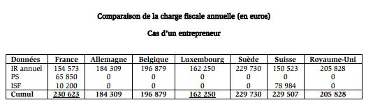 imposition-entrepreneur-en-france