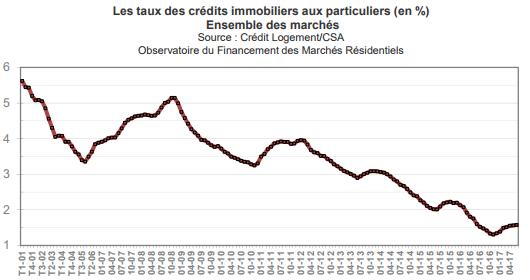 taux-credit-immobilier-juillet-2017