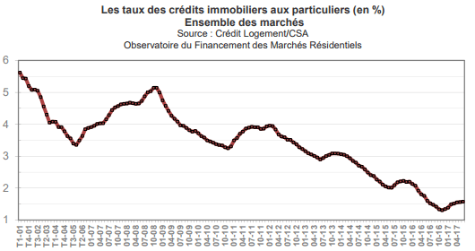 taux-credit-immobilier-juillet-2017