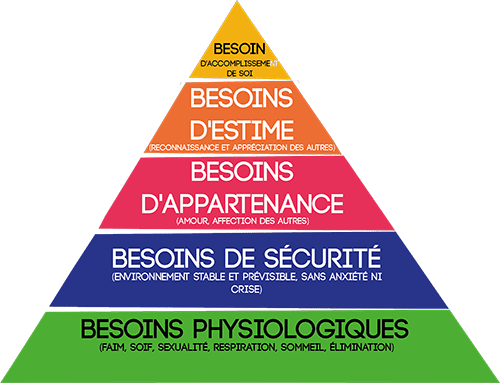 pyramide-maslow-patrimoine