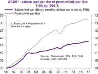 Baisser l'impôt des plus riches et/ou augmenter les salaires pour relancer la croissance économique ?