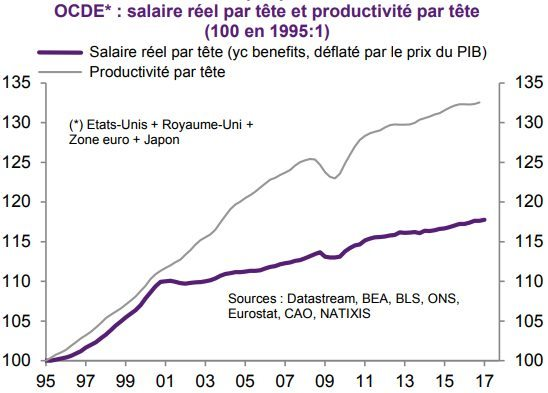 salaire-et-productivite-par-tete