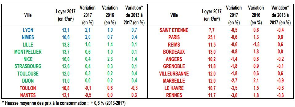 evolution-loyer-2017-ville-classement