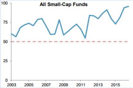 fonds-sousperforme-small-cap