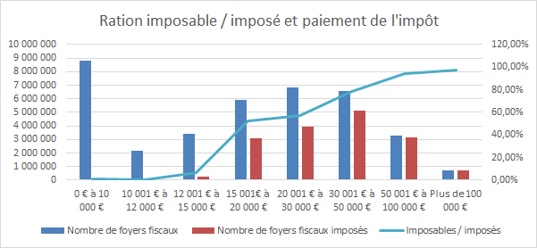imposable-impose-proportion-qui-paye-limpot