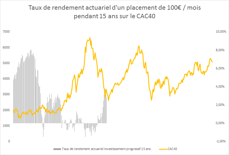 investissement-progressif-15-ans