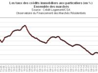 Une hausse des taux de crédit immobilier plus forte pour les dossiers emprunteurs les moins bons !