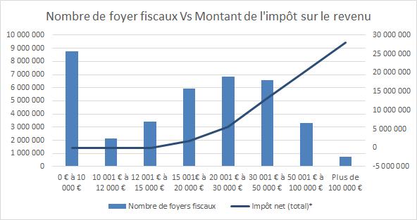 nombre-foyer-fiscaux-vs-montant-impot