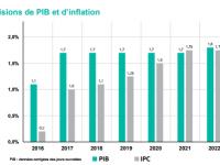 La démondialisation qui s'engage est elle source d'une inflation mal anticipée ?