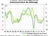 Le marché immobilier porté par la démographie, l'obsolescence immobilière et l'amélioration conjoncturelle ?