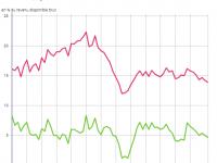Le taux d'épargne financière des Français chute fortement depuis la crise !