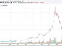 Le cours du #bitcoin en chute libre … Et on ne sait toujours pas à quoi ça sert !
