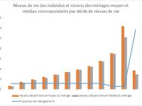 Votre revenu est il suffisamment élevé ? Statistiques détaillées des revenus des Français
