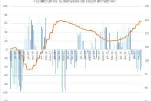 La baisse des demandes de crédit immobilier est elle le signe d'une baisse future des prix de l'immobilier ?