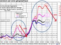Faut il craindre une baisse des prix de l'immobilier et une hausse des taux de crédit immobilier ?