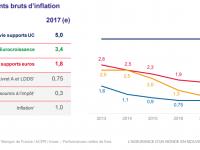 En 2017, 1.80% pour l'assurance vie en fonds euros et surtout des perspectives favorables pour 2018 …