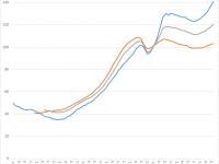 Analyse du marché immobilier – Mai 2018 – Le marché immobilier continue de se dégrader malgré les taux excessivement bas !