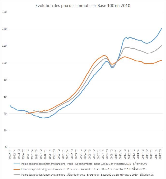Analyse Du Marche Immobilier Mai 2018 Le Marche Immobilier