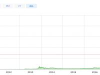 Le #Bitcoin à moins de 6000€, Et si c'était le moment d'investir au cas où…