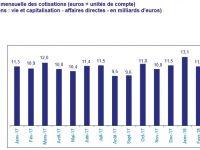 L'assurance vie relancée par le bon rendement du fonds euros, la narrative favorable aux placements financiers et l'adoption de la flat-tax