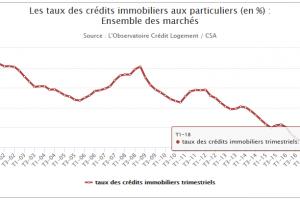 La faiblesse des taux de crédit immobilier peut elle durer éternellement ?