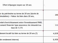 Investir en loi PINEL pendant 12 ans puis transformation en location meublée (LMNP) : La stratégie fiscale parfaite ?