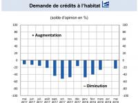 Barème des meilleurs taux de crédit immobilier en Août 2018 : Des taux au plus bas dans un drôle de marché immobilier