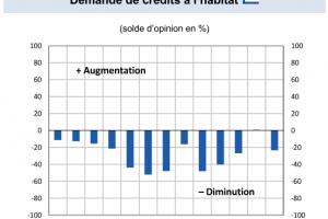Les banques toujours pessimistes sur l'évolution de la demande de crédit immobilier…