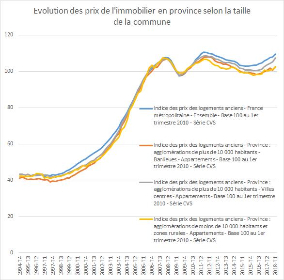 Belle Hausse Des Prix De L Immobilier En France Paris Ile De