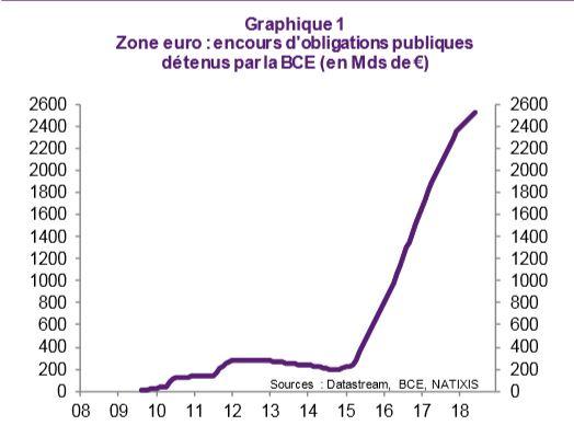 gestion risques taux interet questions economie