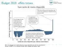 Pouvoir d'achat : Qui sont les gagnants et les perdants de la politique fiscale 2018 et 2019 de Macron ?