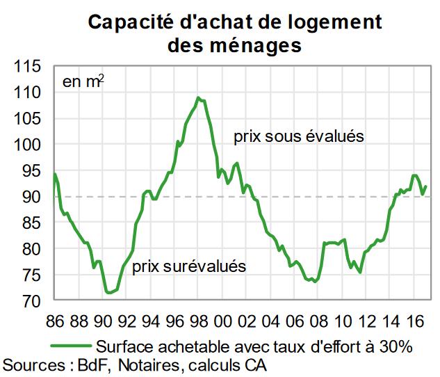 investissement immobilier france 2019