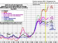 Pourquoi les prix de l'immobilier pourraient augmenter de 30% ?