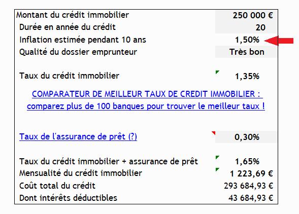 Les Consequences De La Hausse Des Taux De Credit Immobilier Sur Les